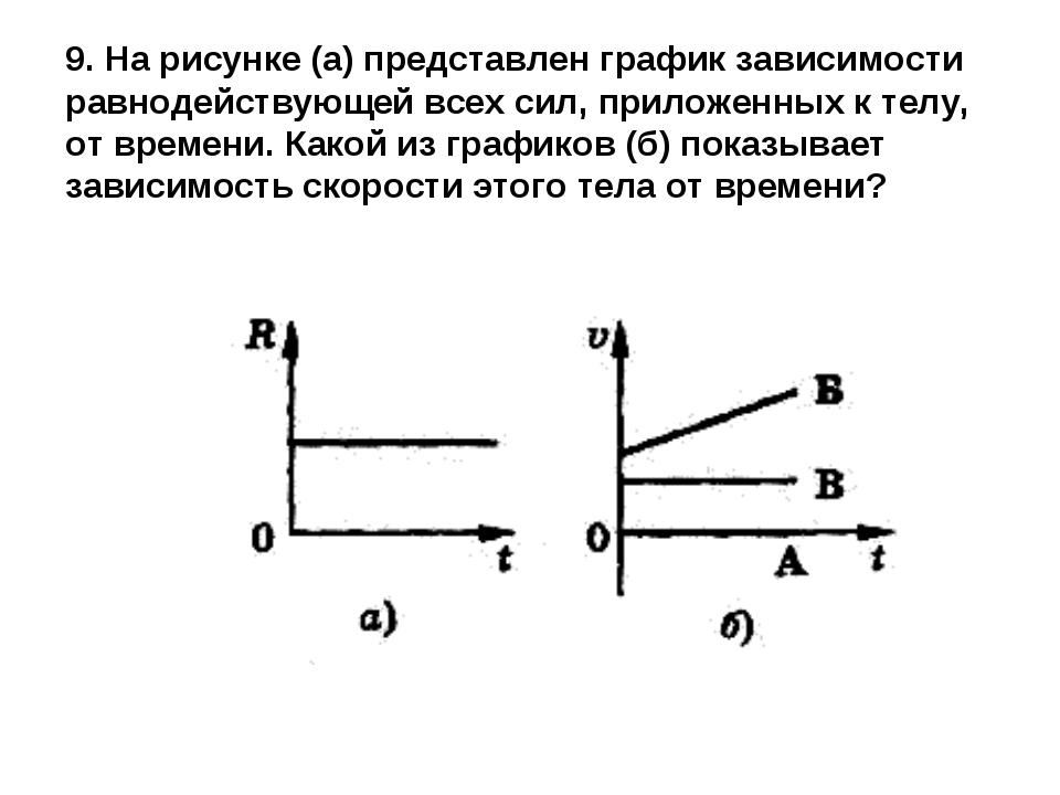 9. На рисунке (а) представлен график зависимости равнодействующей всех сил, п...