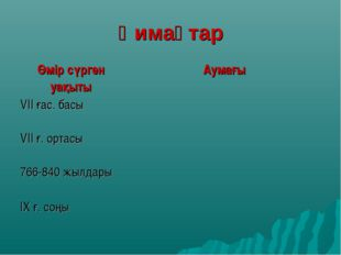Қимақтар Өмір сүрген уақытыАумағы VII ғас. басы VII ғ. ортасы 766-840 жылд