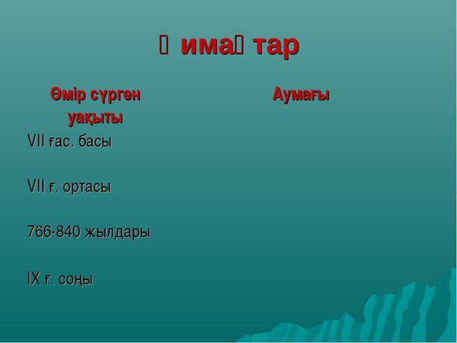 Қимақтар Өмір сүрген уақытыАумағы VII ғас. басы VII ғ. ортасы 766-840 жылд...