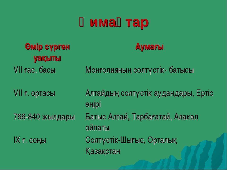 Қимақтар Өмір сүрген уақытыАумағы VII ғас. басыМонғолияның солтүстік- батыс...