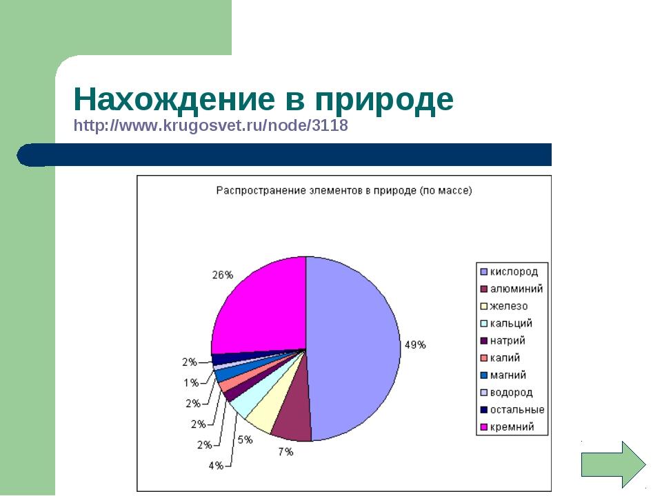 Нахождение в природе http://www.krugosvet.ru/node/3118