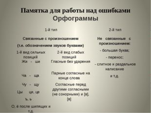 Памятка для работы над ошибками Орфограммы 1-й тип 2-й тип Связанные с произн