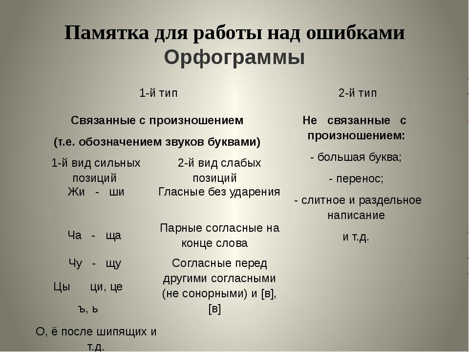 Памятка для работы над ошибками Орфограммы 1-й тип 2-й тип Связанные с произн...