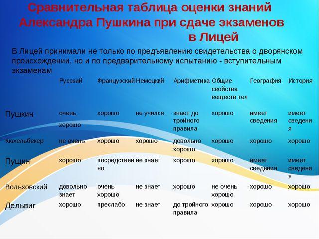 Сравнительная таблица оценки знаний Александра Пушкина при сдаче экзаменов в...