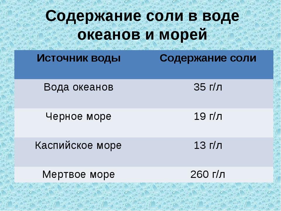 Содержание соли в воде океанов и морей Источник водыСодержание соли Вода оке...