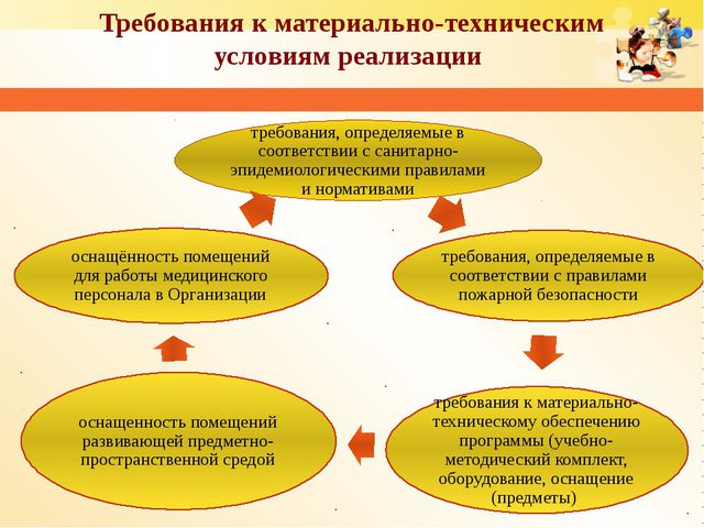 Требования к материально-техническим условиям реализации