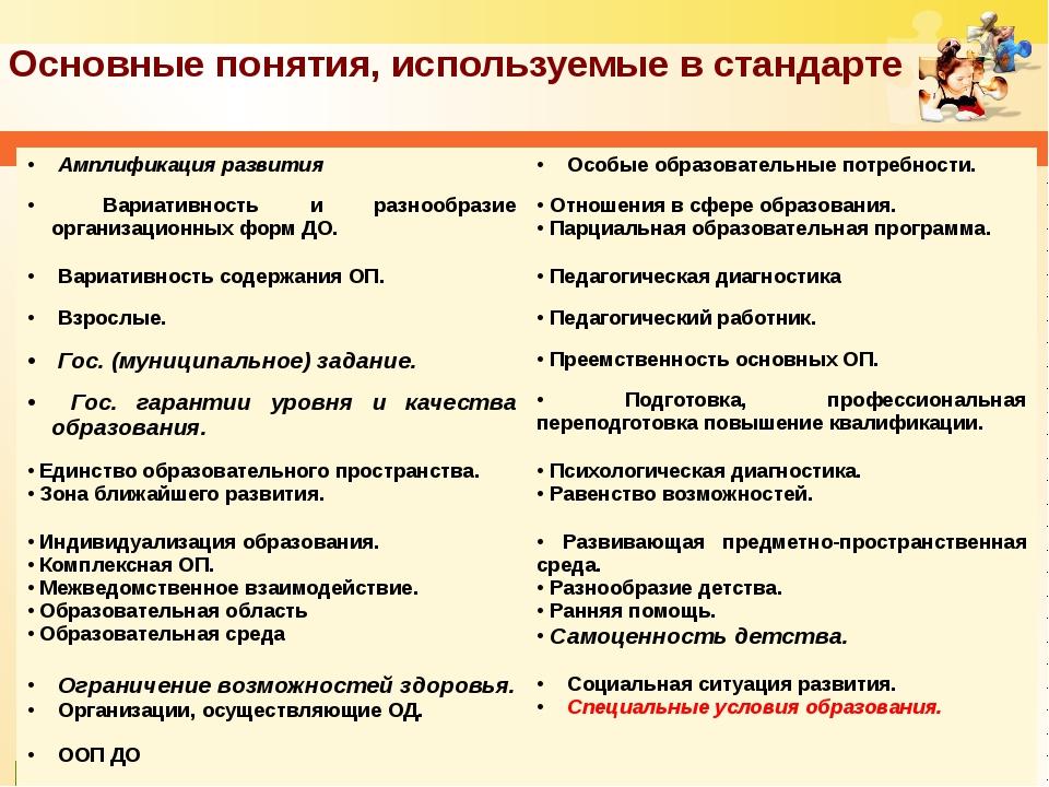 Основные понятия, используемые в стандарте Амплификация развития Особые обра...