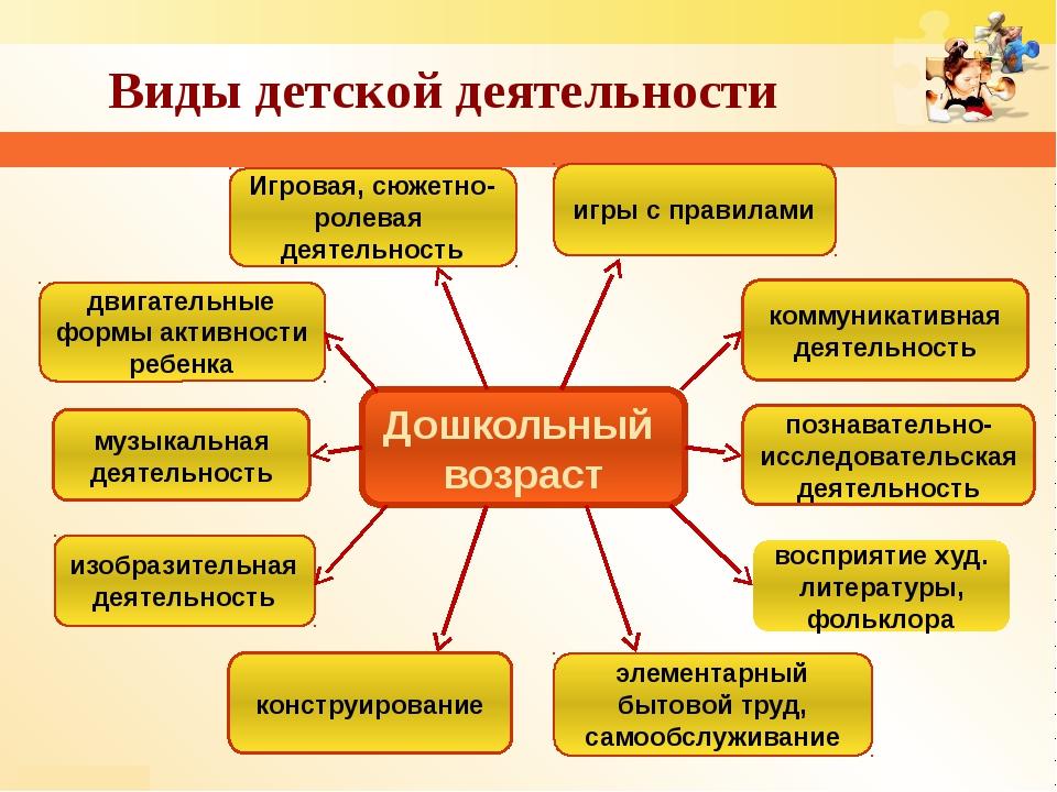 изобразительная деятельность Дошкольный возраст игры с правилами восприятие х...