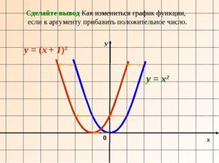 х У 0 y = х2 y = (х + 1)2 Сделайте вывод Как измениться график функции, если