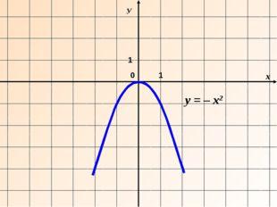 х У 0 y = – х2 1 1