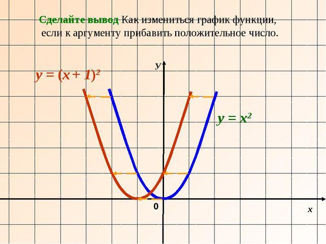 х У 0 y = х2 y = (х + 1)2 Сделайте вывод Как измениться график функции, если...