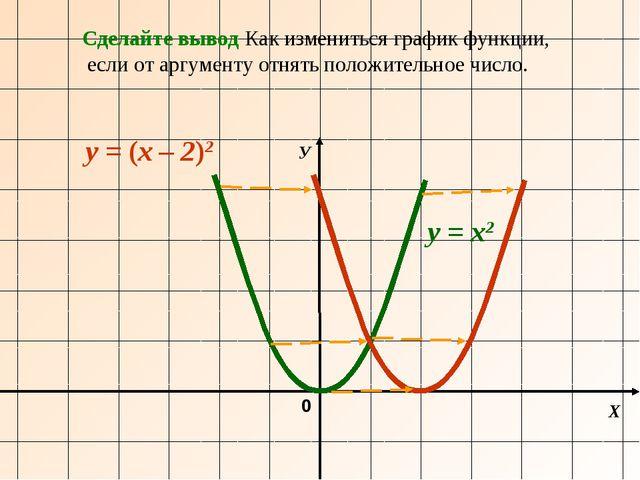 Х У 0 y = х2 y = (х – 2)2 Сделайте вывод Как измениться график функции, если...