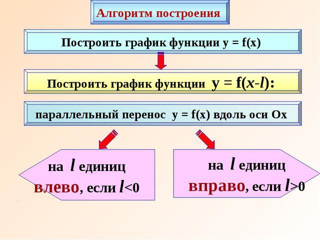 Построить график функции y = f(x) Построить график функции y = f(x-l): на l е...