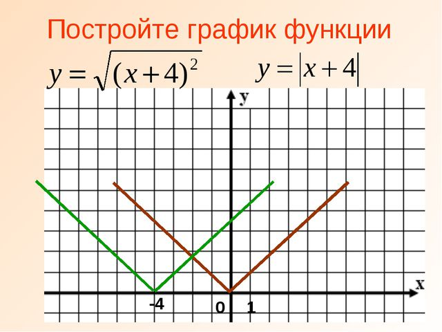 Постройте график функции -4 0 1