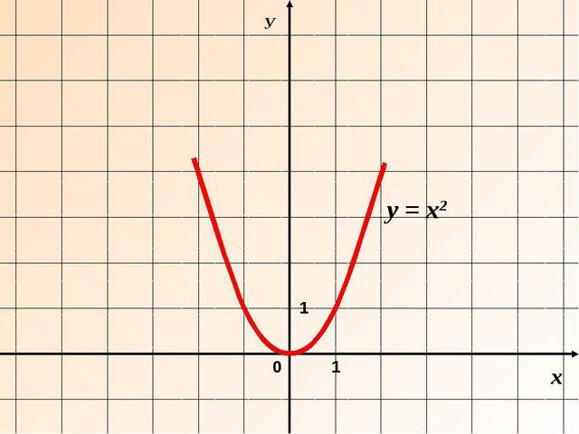 х У 0 y = х2 1 1