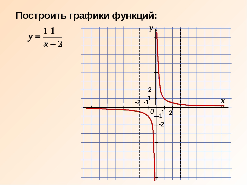 Построить графики функций: y