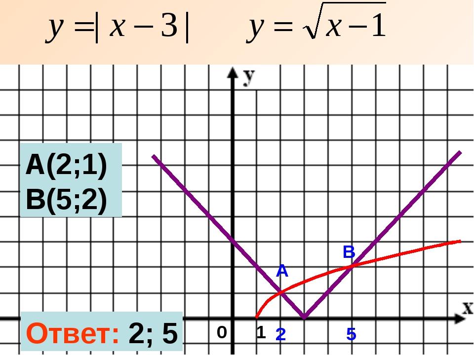 2 5 А В А(2;1) В(5;2) Ответ: 2; 5 0 1
