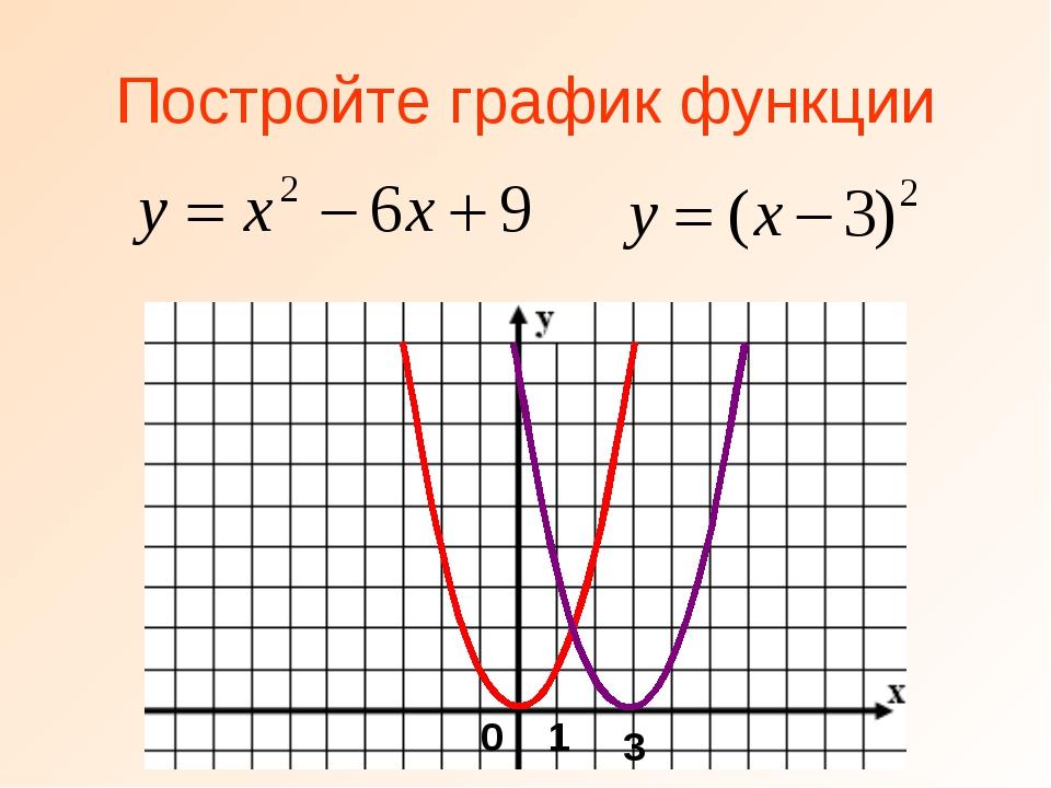 Постройте график функции 3 0 1