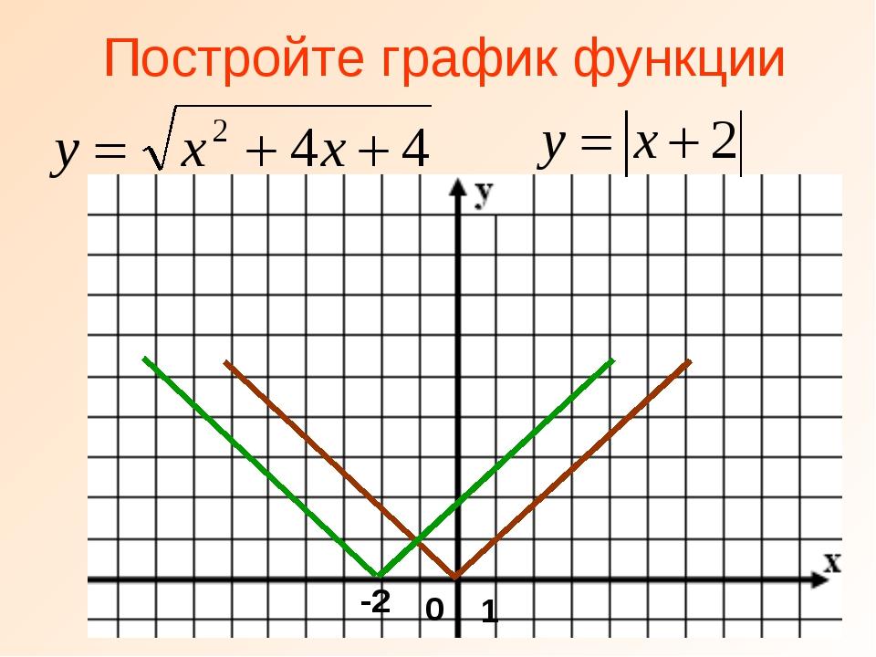Постройте график функции -2 0 1