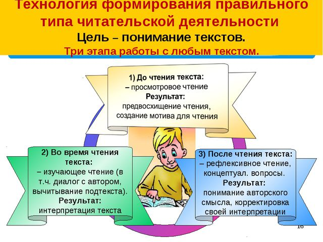 * 3) После чтения текста: – рефлексивное чтение, концептуал. вопросы. Результ...