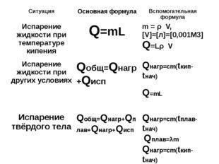 Ситуация Основная формула Вспомогательная формула Испарение жидкости при тем