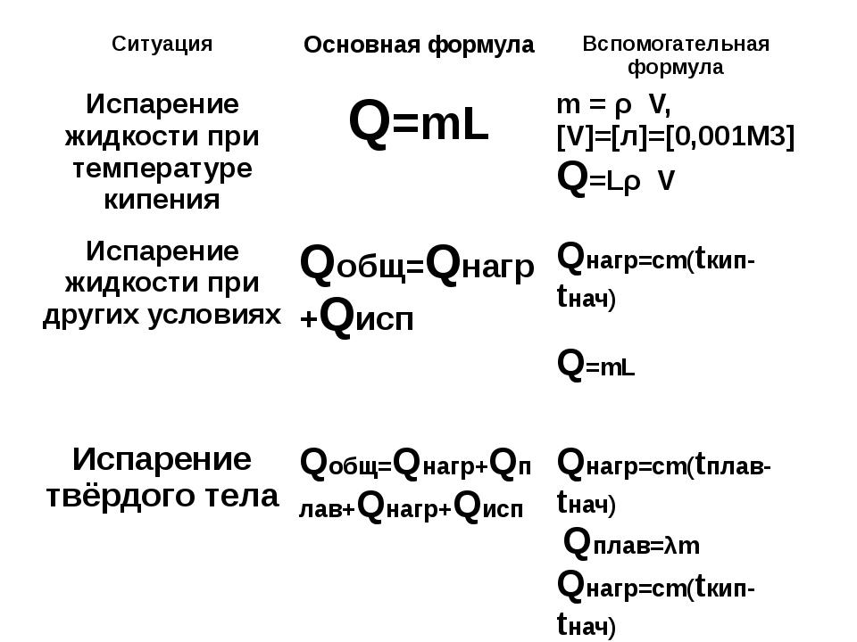 Ситуация Основная формула Вспомогательная формула Испарение жидкости при тем...