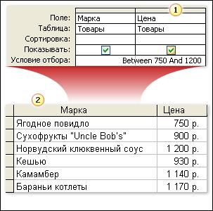 Условия отбора с использованием оператора Between и результирующий набор данных
