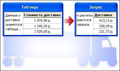 Данные из таблицы, используемые для вычислений в запросе