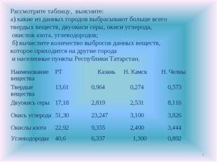 * Рассмотрите таблицу, выясните: а) какие из данных городов выбрасывают больш