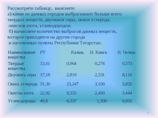* Рассмотрите таблицу, выясните: а) какие из данных городов выбрасывают больш...