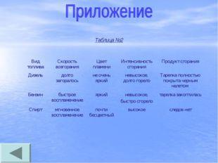 Таблица №2 Вид топливаСкорость возгоранияЦвет пламениИнтенсивность сгорани