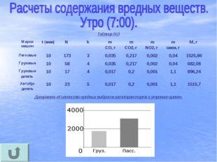 Таблица №3 Диаграмма «Количество вредных выбросов автотранспорта в утреннее в