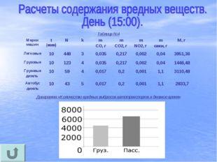 Таблица №4 Диаграмма «Количество вредных выбросов автотранспорта в дневное вр