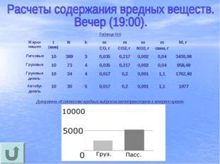 Таблица №5 Диаграмма «Количество вредных выбросов автотранспорта в вечернее в
