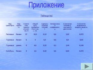 Таблица №1 Вид транспортаВид горючегоКоличество транспорта за 1 час, NОбщи
