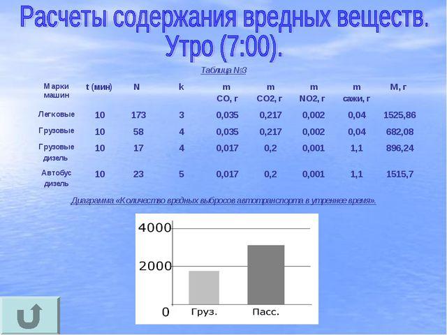 Таблица №3 Диаграмма «Количество вредных выбросов автотранспорта в утреннее в...