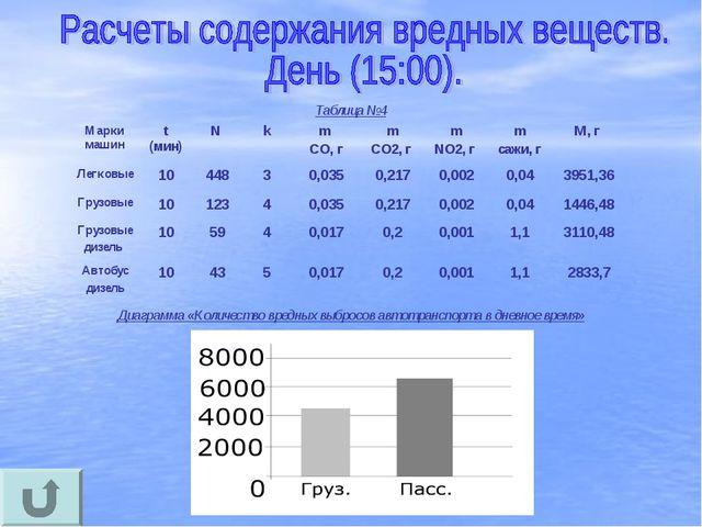 Таблица №4 Диаграмма «Количество вредных выбросов автотранспорта в дневное вр...