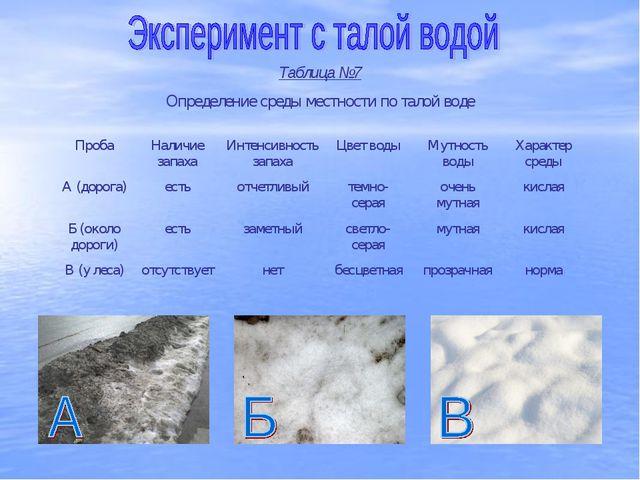 Таблица №7 Определение среды местности по талой воде ПробаНаличие запахаИнт...