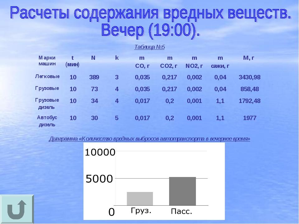 Таблица №5 Диаграмма «Количество вредных выбросов автотранспорта в вечернее в...
