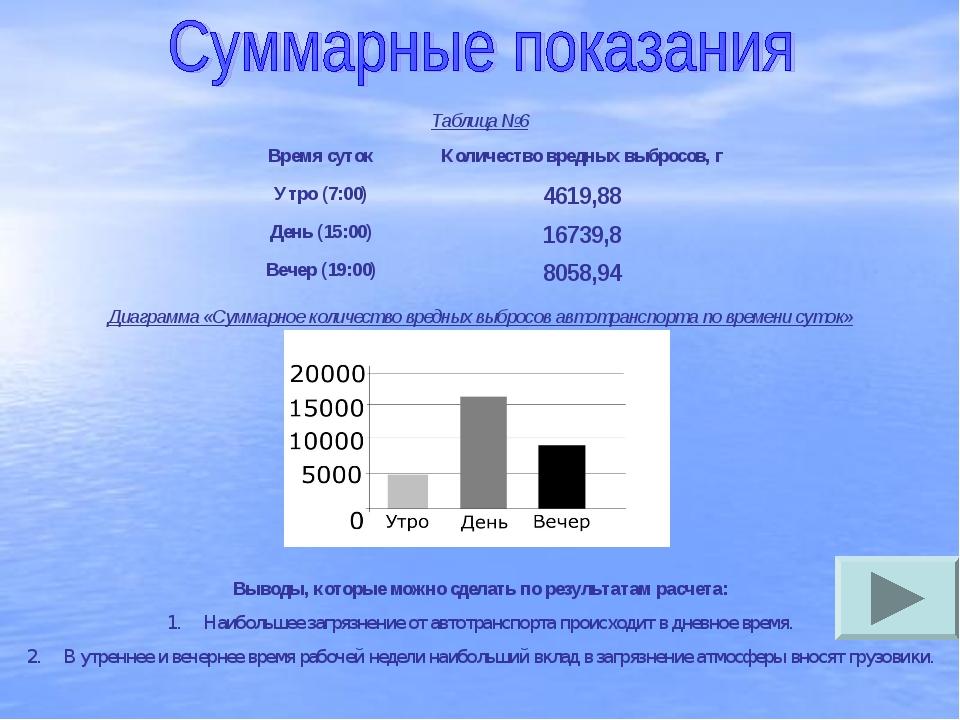 Таблица №6 Диаграмма «Суммарное количество вредных выбросов автотранспорта по...
