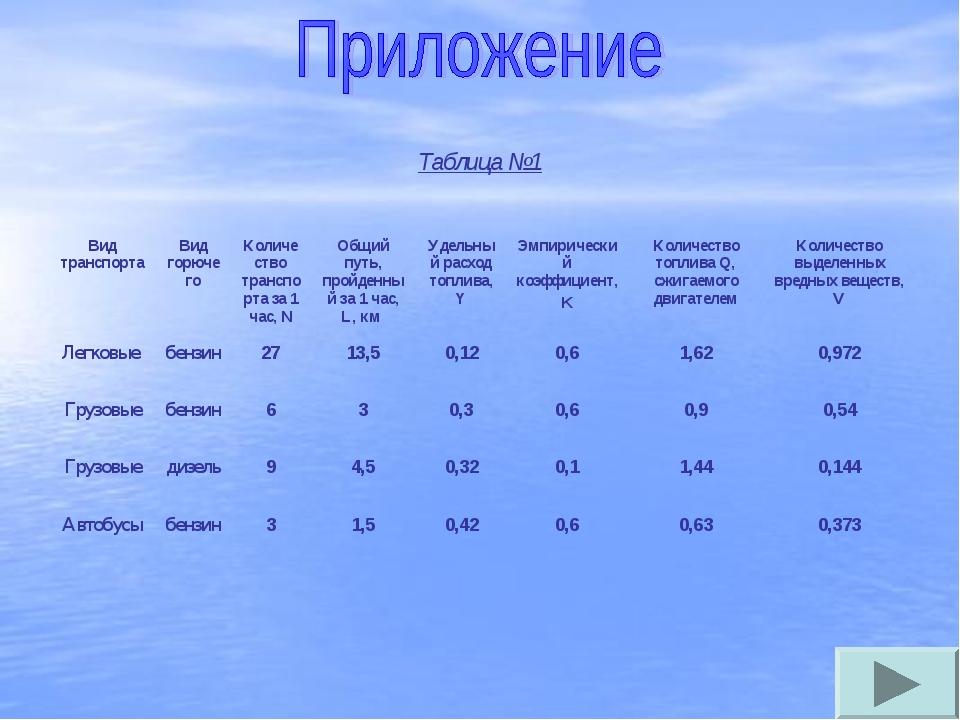 Таблица №1 Вид транспортаВид горючегоКоличество транспорта за 1 час, NОбщи...