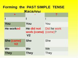 Forming the PAST SIMPLE TENSE Жасалуы 	 + - ? I I I You You You He worked He