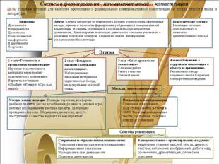 Модель формирования коммуникативной компетенции Система формирования коммуник