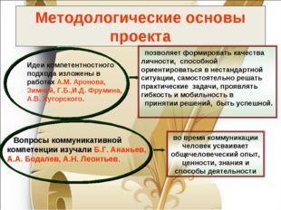 Методологические основы проекта Вопросы коммуникативной компетенции изучали Б