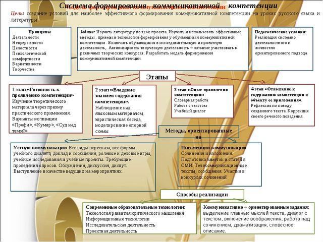 Модель формирования коммуникативной компетенции Система формирования коммуник...