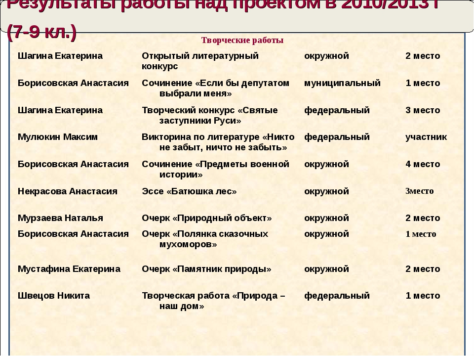 Результаты работы над проектом в 2010/2013 г (7-9 кл.) Творческие работы Шаг...