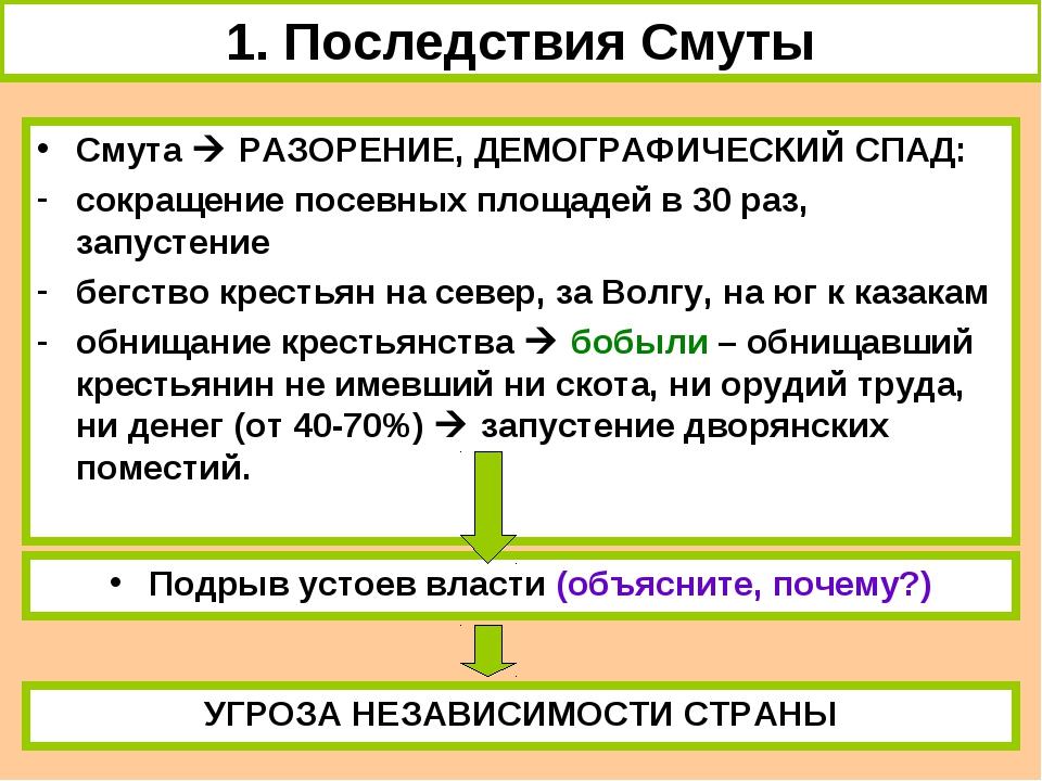1. Последствия Смуты Смута  РАЗОРЕНИЕ, ДЕМОГРАФИЧЕСКИЙ СПАД: сокращение посе...