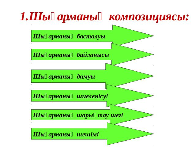 1.Шығарманың композициясы: Шығарманың басталуы Шығарманың байланысы Шығарманы...