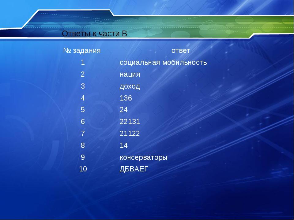 Ответы к части В № задания ответ 1социальная мобильность 2нация 3доход 4...
