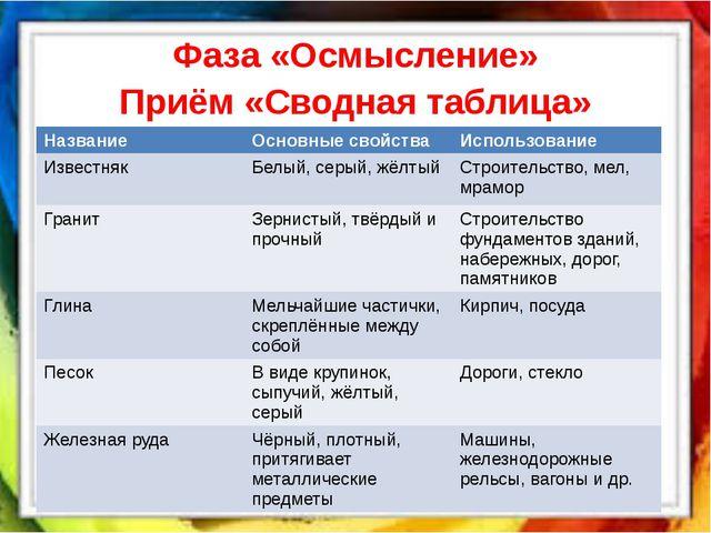 Фаза «Осмысление» Приём «Сводная таблица» Название Основные свойства Использ...